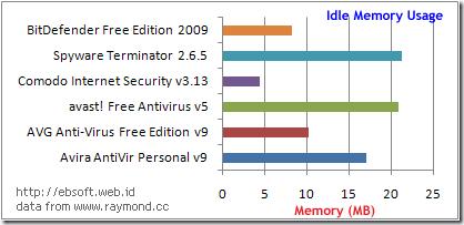 idle-memory-usage