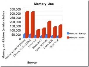 memory_use-300x225