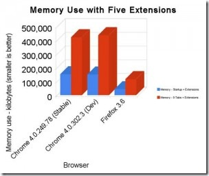 memory_use_with_five_extens-300x252