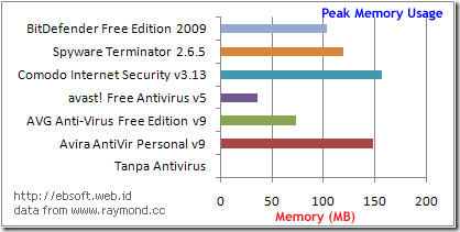 peak-memory-usage